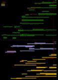 Chronologie calculatrices graph.