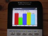 TI-83 Premium CE + ce_chart