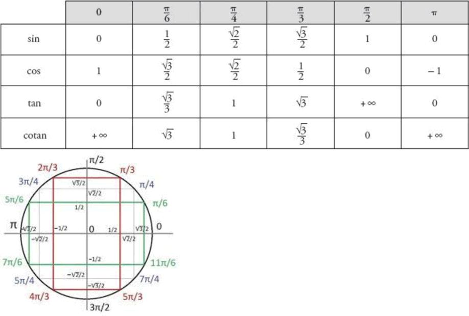 Ti Planet Tableau De Trigonometrie Programme Mviewer Gx Creator Lua Nspire